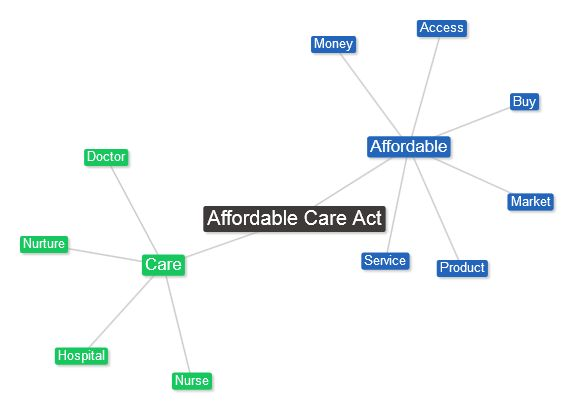 "The phrase ""Affordable Care Act"" brings to mind money and commerce."