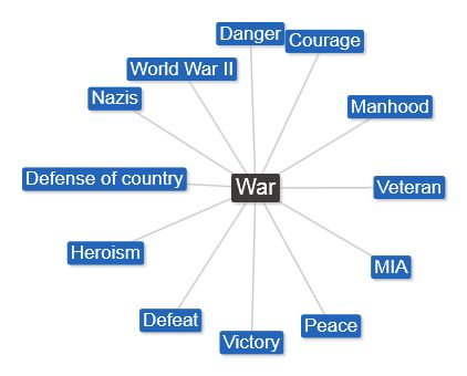 "Just a few associations in America with the word ""war."" It's powerful and should be used with care."