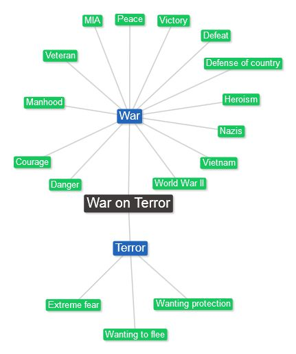 "The phrase ""war on terror"" is emotionally powerful."
