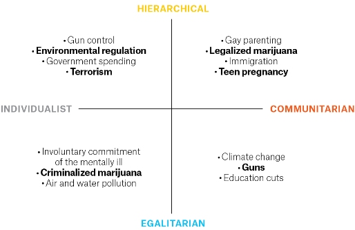 What seems most risky to people in each of Dan Kahan's quadrants.  Source: This Is How You Should Talk to a Climate-Change Denier by Judith Shulevitz in The New Republic