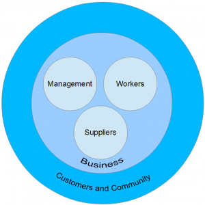 To thrive, business needs not only management but workers, suppliers, customers, and a prosperous community. Real pro-business policies support all of these.